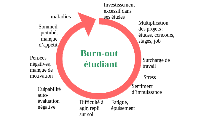cercle vicieux du burn-out étudiant