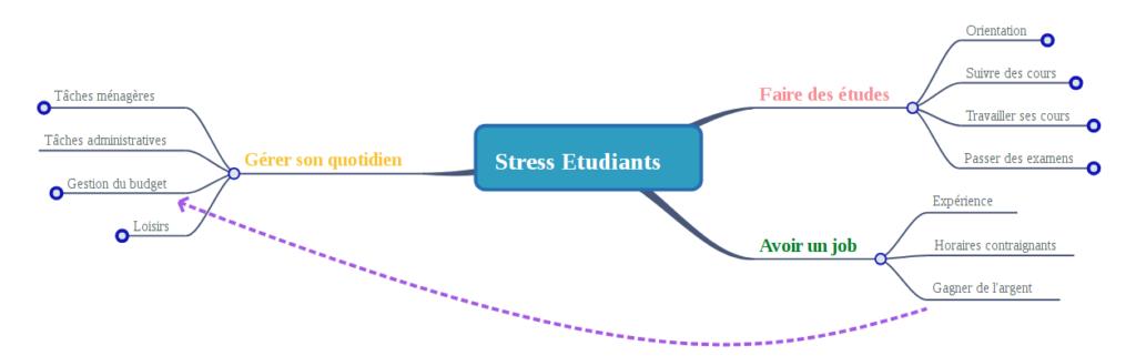 mind map sur le stress des étudiants
