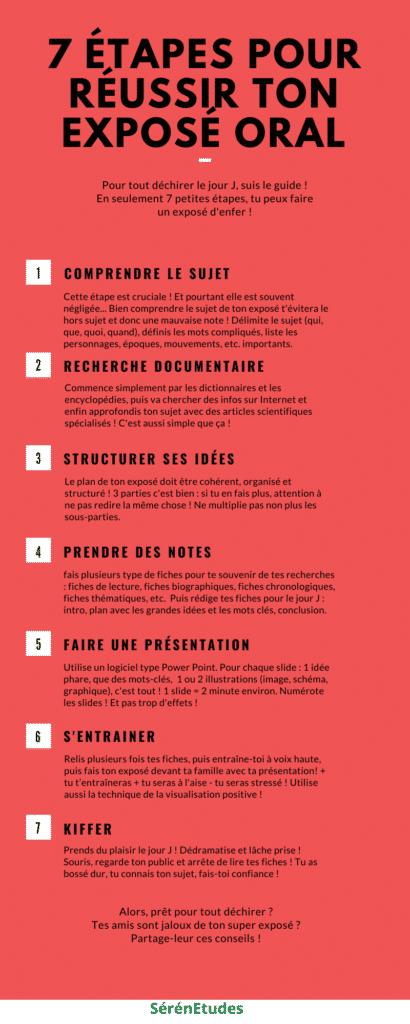 Infographie résumant les 7 étapes pour réussir son exposé oral
